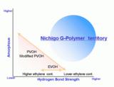 Nichigo G Polymer™