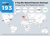 ADBioplastics is in the TOP 5 of the best-biobased polymer startups in the world